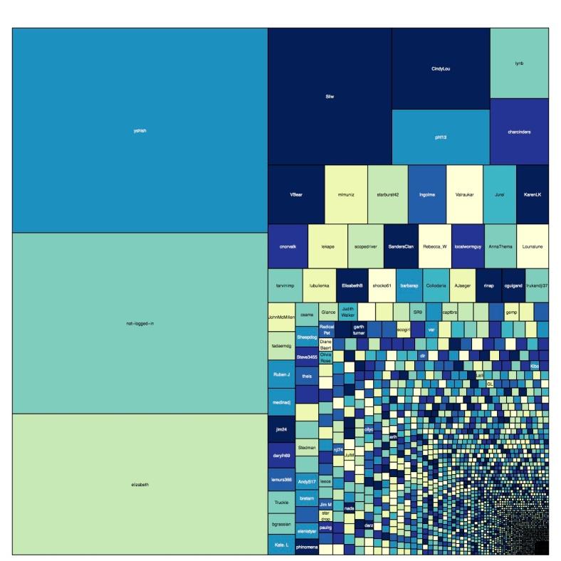 plankton-user-contributions