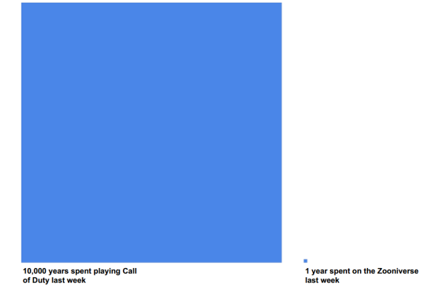 call-of-duty-vs-zooniverse
