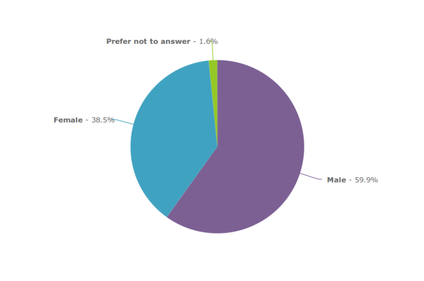 Gender breakdown of Zooniverse volunteers