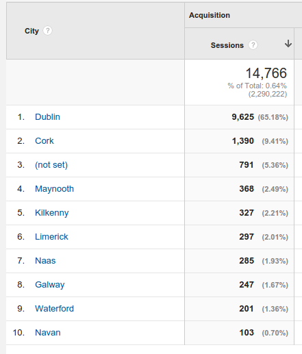 Google Analytics data showing visits over the past year from Irish locations.